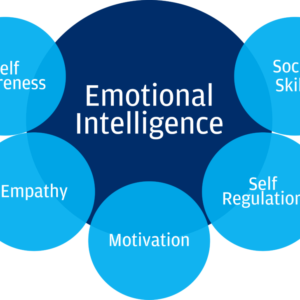 The 3 Things Emotionally Intelligent People Have in Common